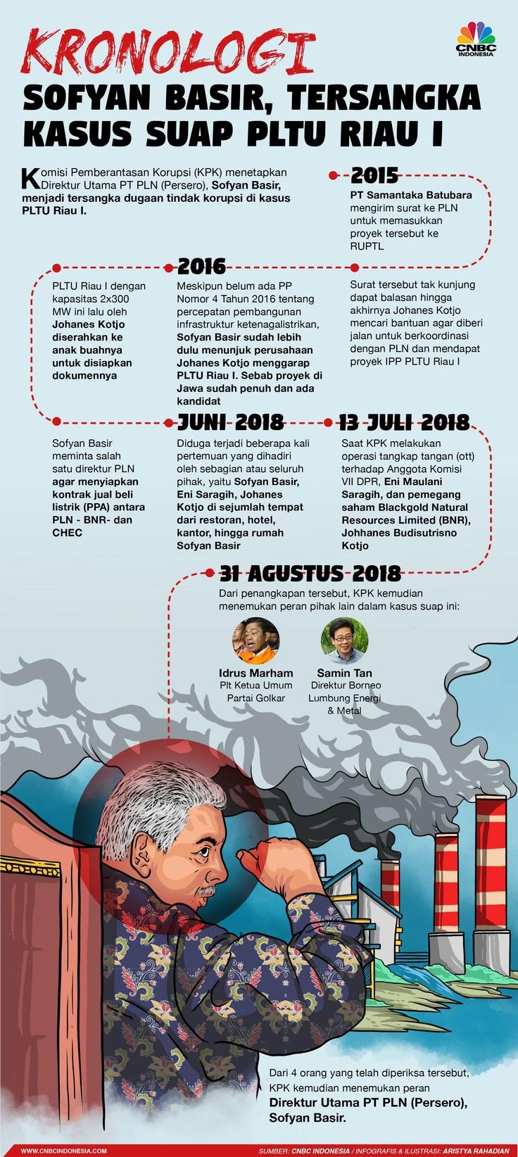 Begini kronologi Sofyan Basir jadi tersangka kasus dugaan suap PLTU Riau I