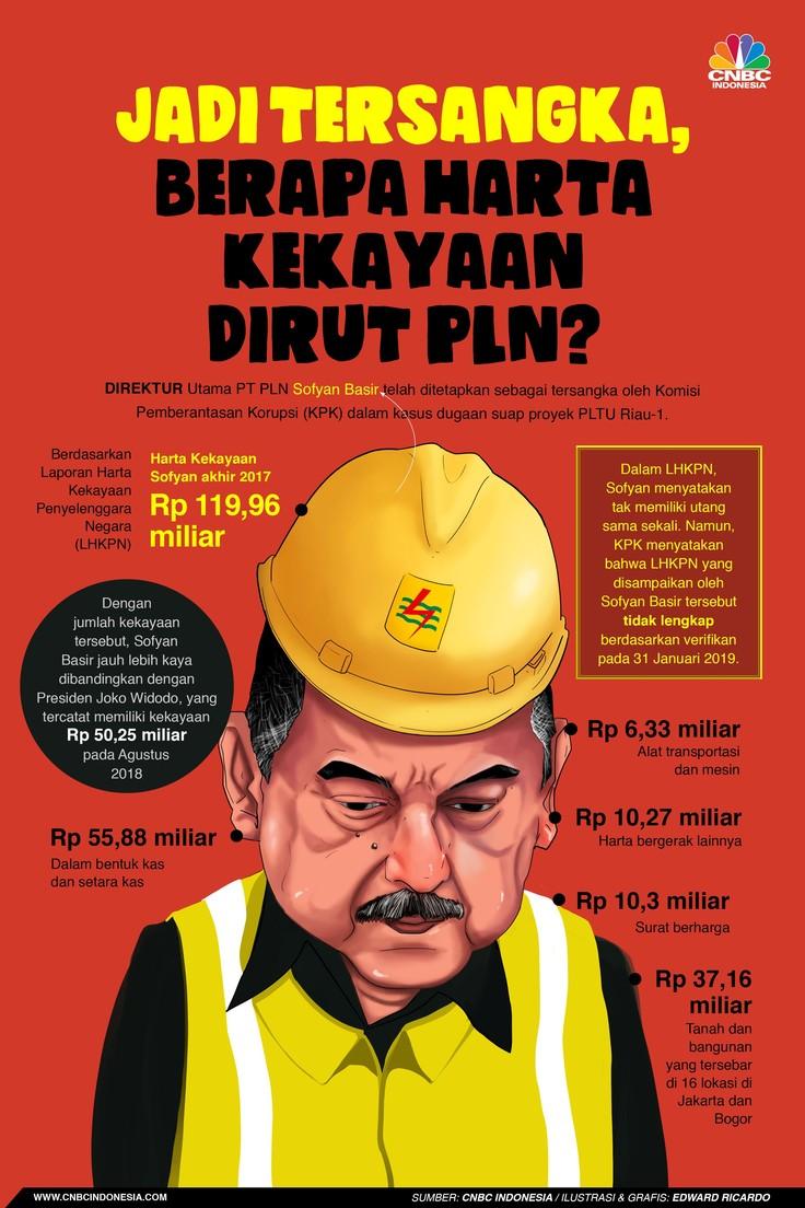 KPK menetapkan Direktur Utama PT PLN (Persero) Sofyan Basir sebagai tersangka kasus dugaan suap proyek PLTU Riau-1.