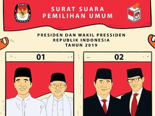 Real Count 80%, Suara Prabowo Ketinggalan 15,4 Juta!