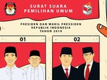 Real Count Sudah 63%, Jokowi Masih Unggul Atas Probowo