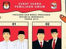 Real Count KPU: Suara Prabowo Naik Tipis, Raup 43,72%