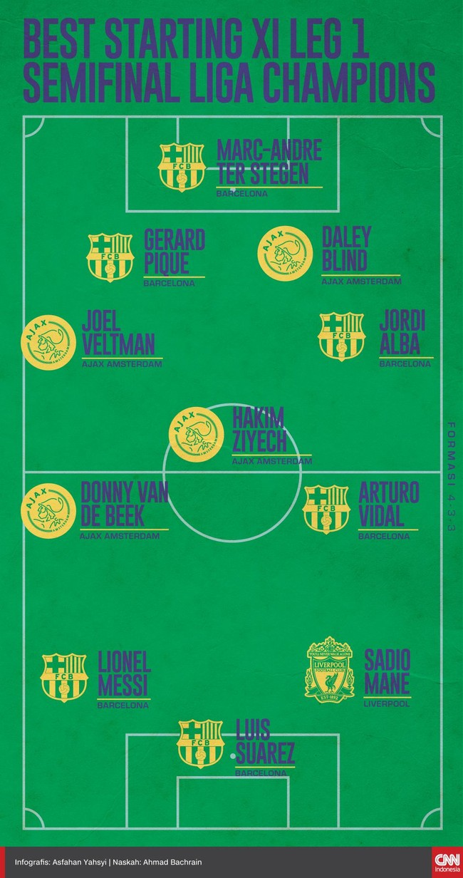INFOGRAFIS: Best XI Leg 1 Semifinal Liga Champions