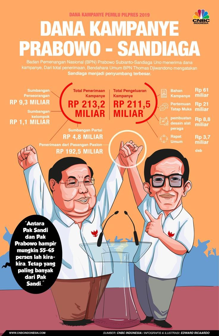 Kalah dari Jokowi, Dana Kampanye Prabowo Cuma Rp 213,2 M