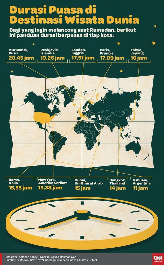 INFOG: Durasi Puasa di Destinasi Wisata Dunia