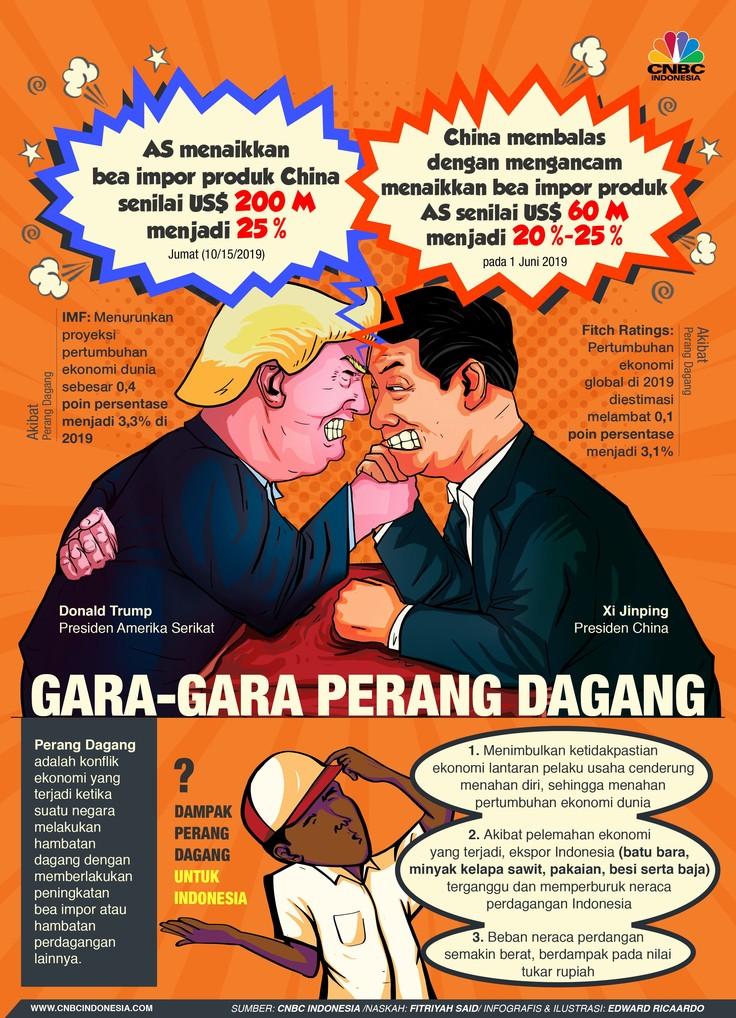 Api Perang Dagang Menjalar dari AS-China hingga Indonesia
