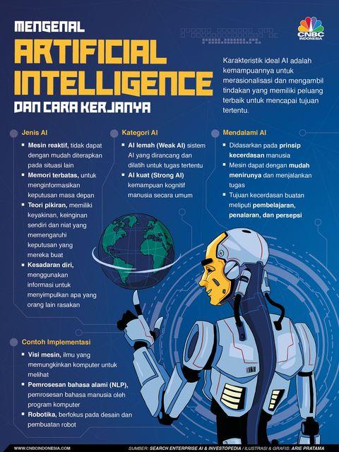 Bingung Apa Itu Artificial Intelligence? Ini Penjelasannya