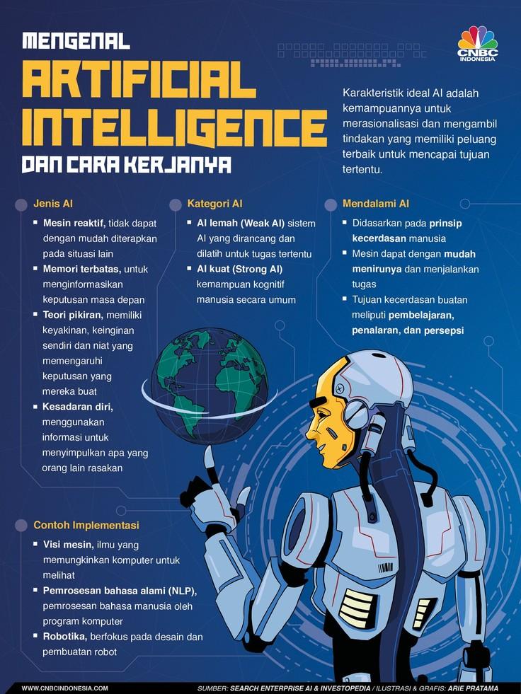Artificial Intelligence (AI) atau kecerdasan buatan sudah menjadi sesuatu yang menjadi perhatian karena berpengaruh pada pekerjaan manusia.