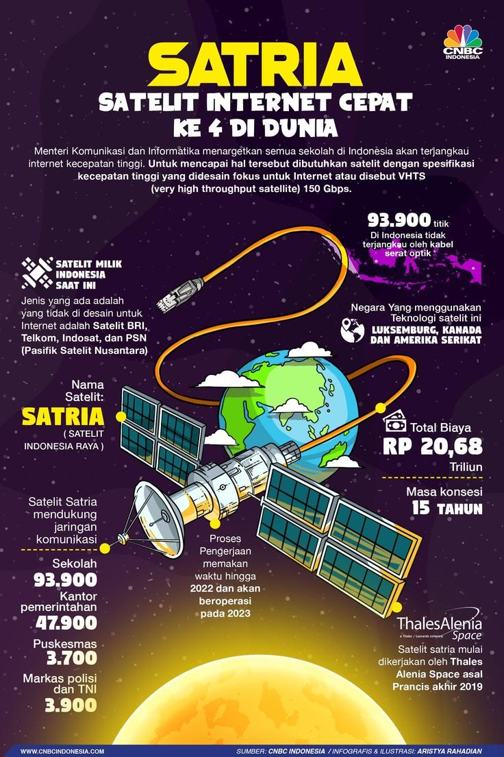 Kenalkan Satria, Satelit Internet Cepat RI Terbesar se-Asia