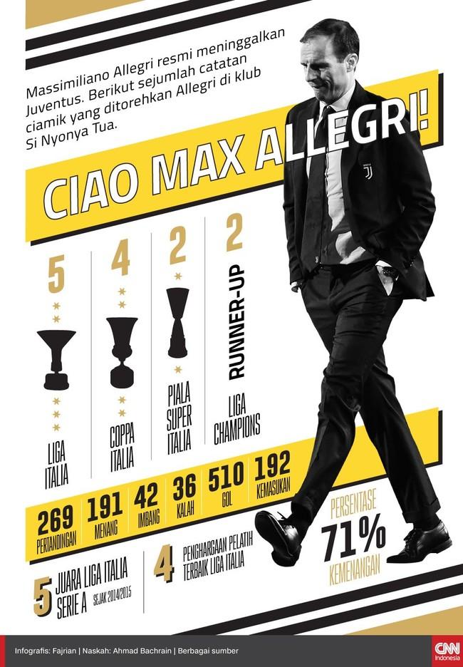 INFOGRAFIS: Rekam Jejak Allegri Usai Tinggalkan Juventus
