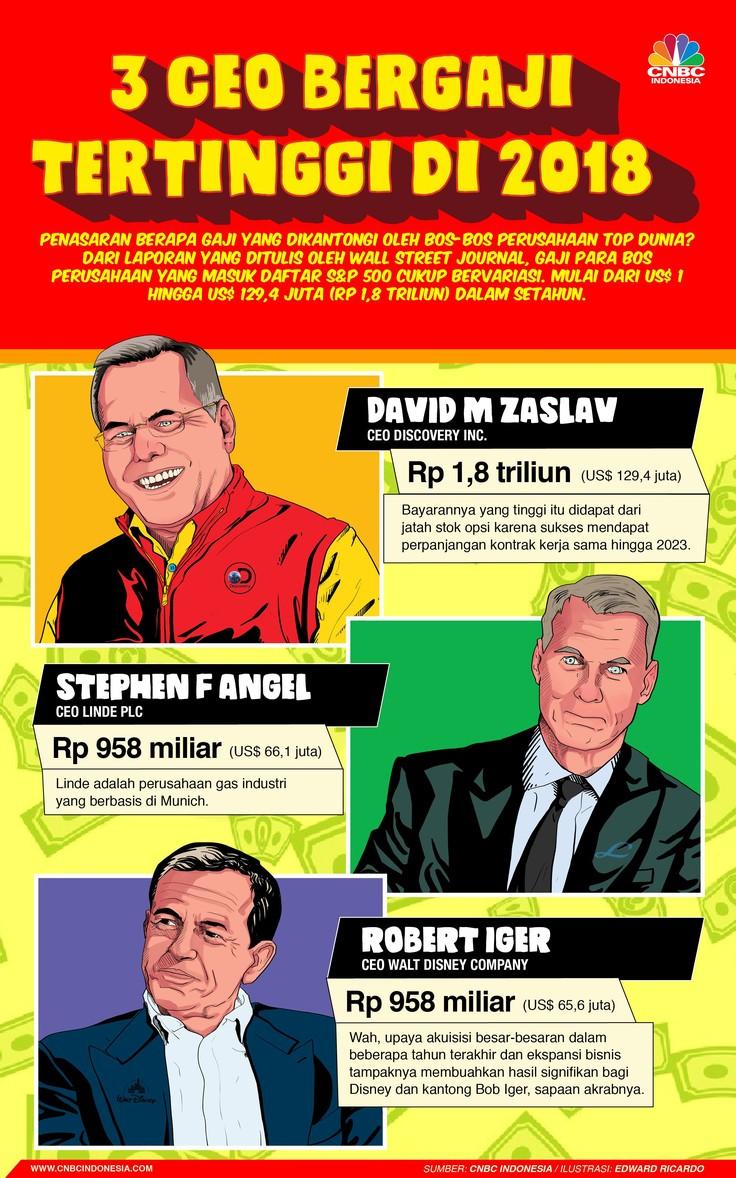 CEO di tiga perusahaan ini memiliki gaji fantastis.