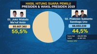 VIDEO: Hasil Rekap KPU: Jokowi Menang Ungguli Prabowo