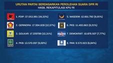 VIDEO: Urutan Partai Berdasarkan Perolehan Suara DPR RI
