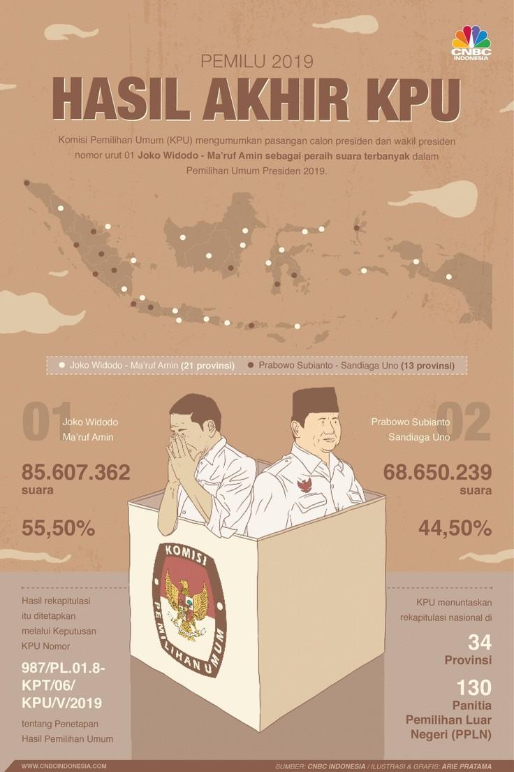 Ini Hasil Akhir Jokowi-Ma'ruf Vs Prabowo-Sandiaga