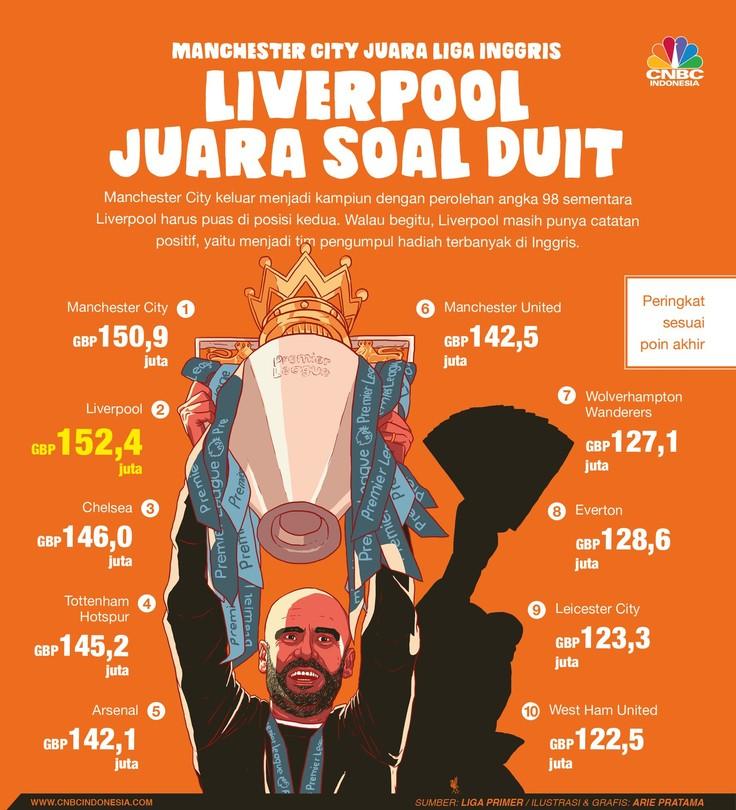 Liverpool boleh gagal menjadi juara Liga Primer Inggris musim 2018/2019. Namun, untuk urusan perduitan, Liverpool berhasil menjadi yang terbaik.