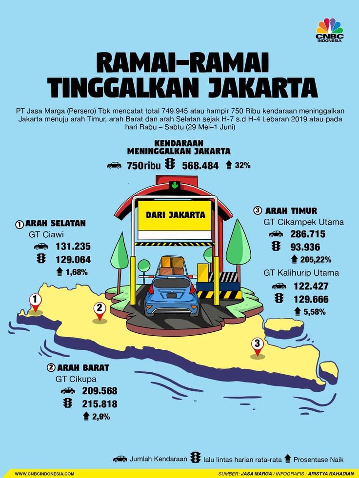 PT Jasa Marga Tbk mencatat volume kendaraan yang melewati jalan tol hingga H+1 puncak mudik, yaitu 31 Mei, hampir 750 ribu.