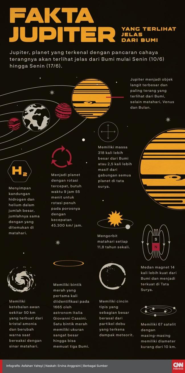 INFOGRAFIS: Fakta Jupiter yang Terlihat Jelas dari Bumi