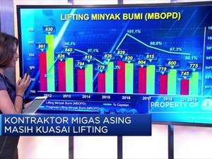 Kontraktor Migas Asing Dominasi Lifting Nasional