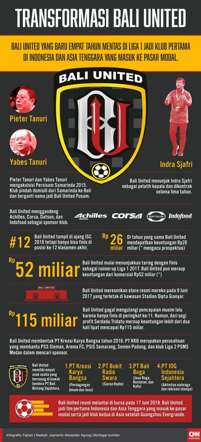 INFOGRAFIS: Transformasi Empat Tahun Bali United