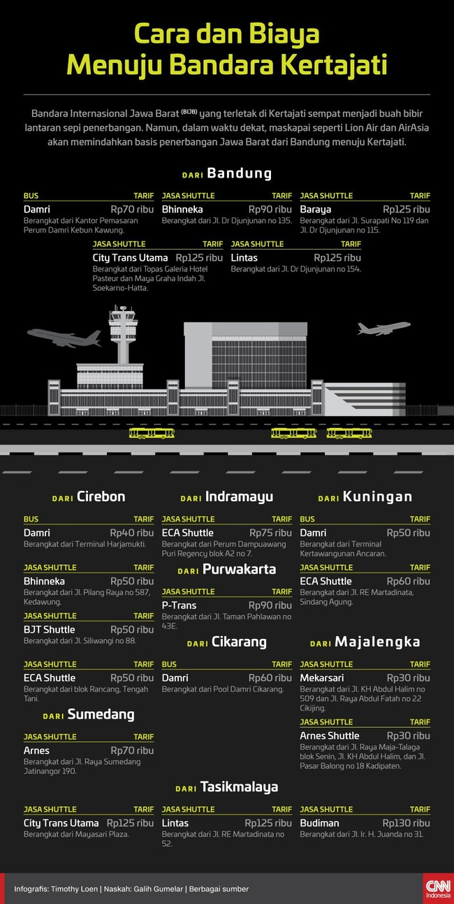 INFOGRAFIS: Cara dan Biaya Menuju Bandara Kertajati