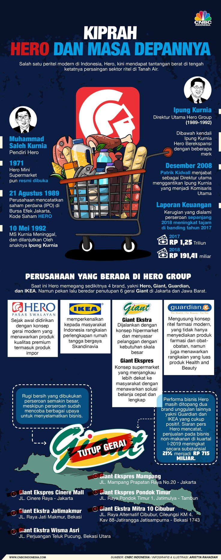 Jejak Hero; Jatuhnya Bisnis Giant, Mekarnya Guardian & IKEA