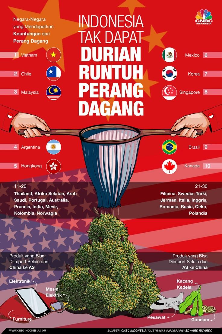 Perang dagang AS dan China justru menguntungkan negara lain, tapi Indonesia tidak.