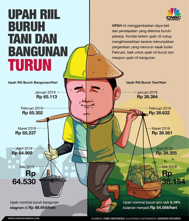 Sedihnya Petani dan Buruh Bangunan, Upahnya Terus Turun