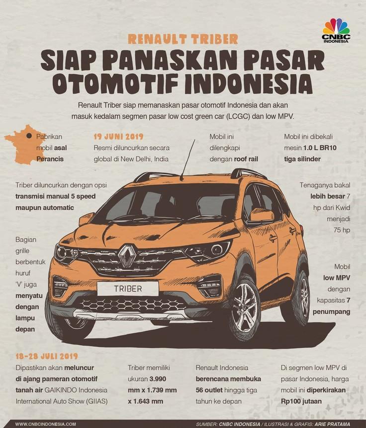 Mobil Renault Triber hadir di pasar Indonesia masuk ke segmen low MPV, yang dikuasai Avanza.