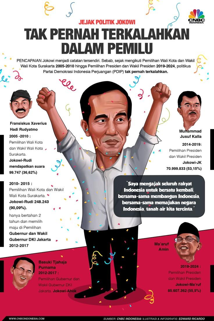 Komisi Pemilihan Umum (KPU) telah menetapkan Joko Widodo sebagai presiden terpilih 2019-2024.