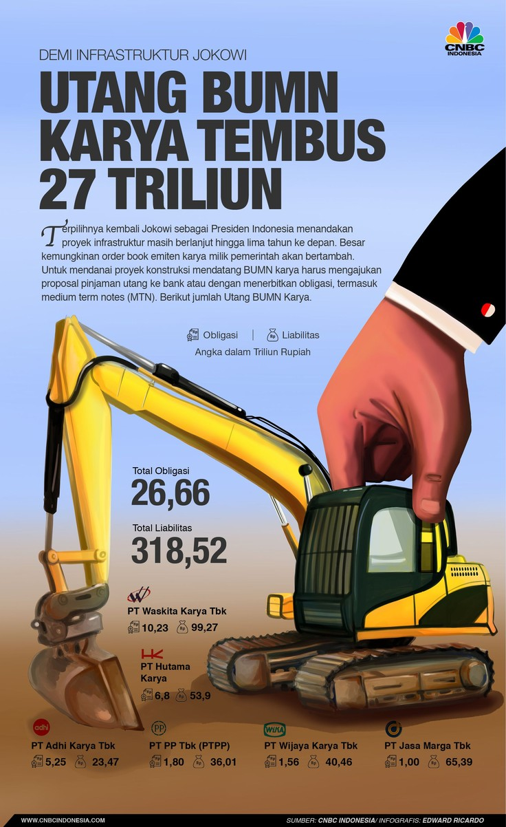Jokowi Genjot Infrastruktur, Berapa Utang BUMN Karya?