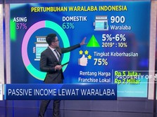 Pendapatan Pasif Lewat Waralaba