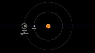 Mengungkap Alasan Saturnus Bisa Diamati dari Bumi