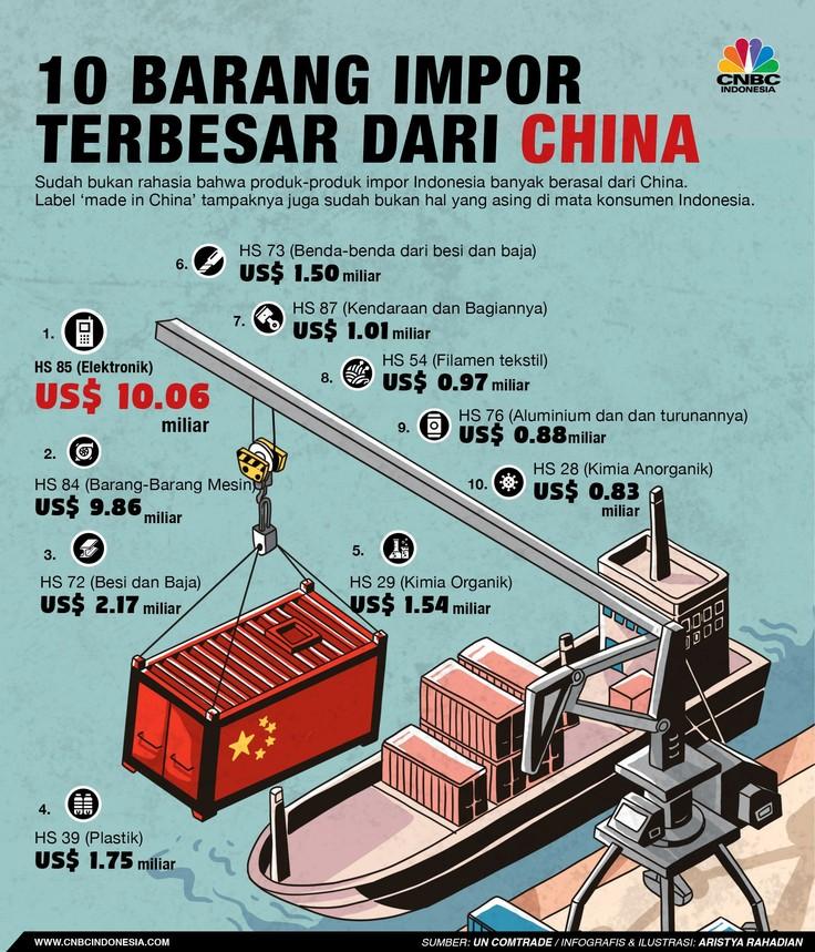 Sudah bukan rahasia bahwa produk-produk impor Indonesia banyak berasal dari China.