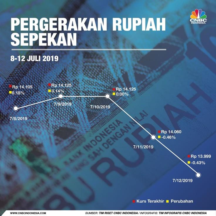 Rupiah akhirnya ditutup menguat di bawah level psikologis Rp 14.000/US$