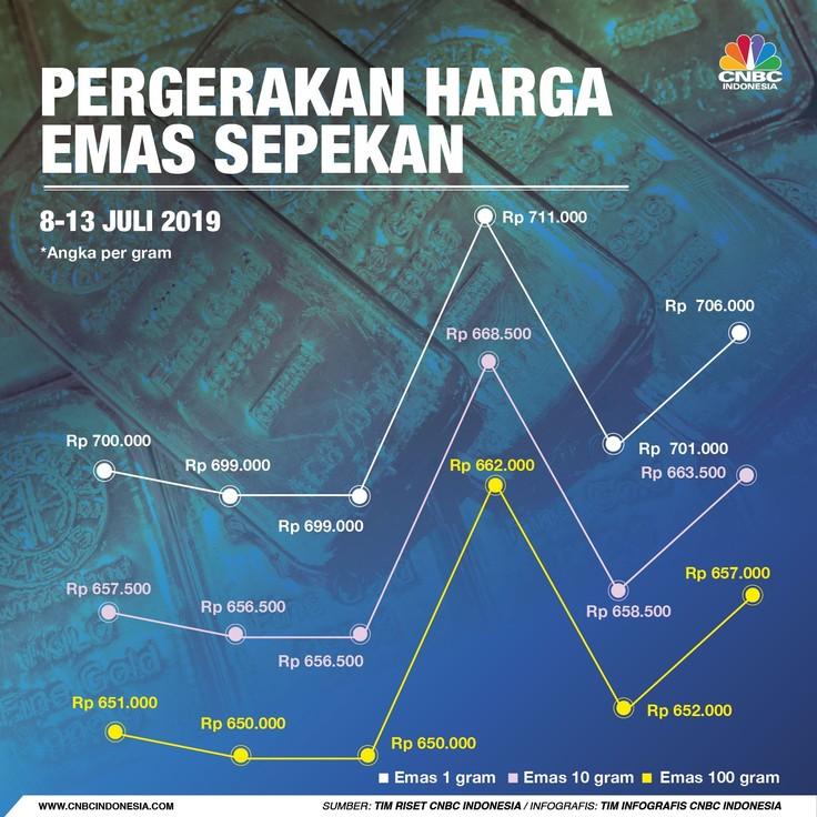 Harga emas produksi PT Aneka Tambang Tbk (ANTM) menjadi salah satu instrumen investasi lindung nilai.