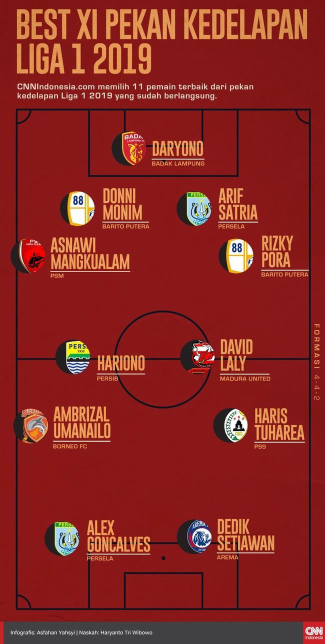 INFOGRAFIS: Best XI Pekan Kedelapan Liga 1 2019