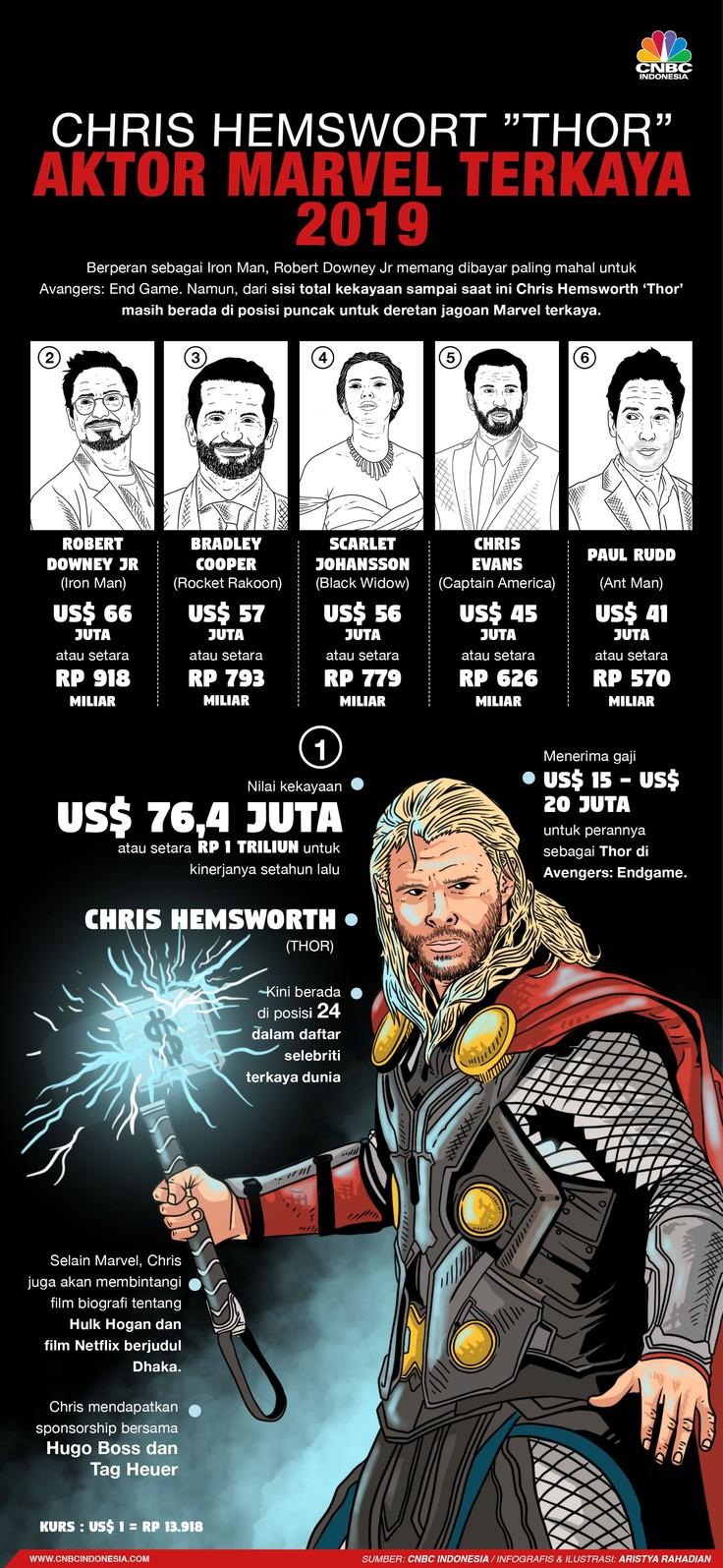 Chris Hemsworth 'Thor' Jadi Avengers Terkaya di 2019