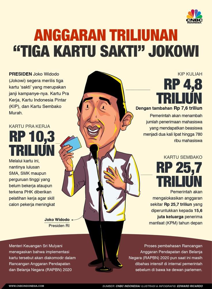 Anggaran Triliunan Tiga Kartu Sakti Jokowi di 2020