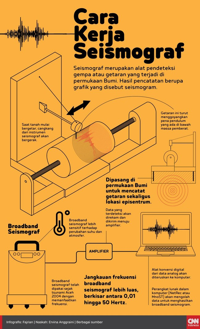 INFOGRAFIS: Cara Kerja Seismograf
