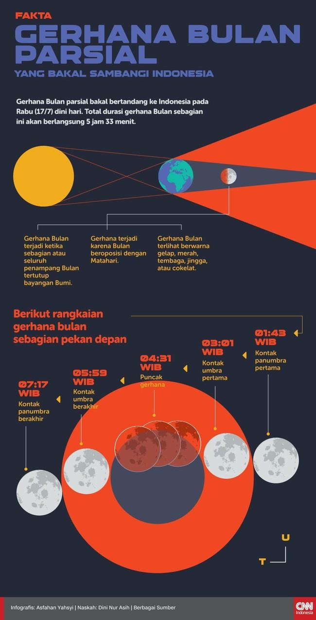 INFOGRAFIS: Waktu Puncak Gerhana Bulan Sebagian