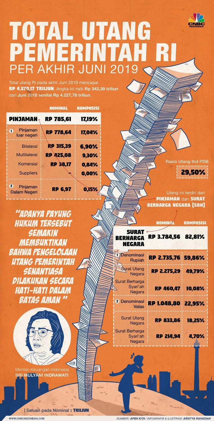 Utang pemerintah capai Rp 4.570,17 triliun per akhir Juni 2019.