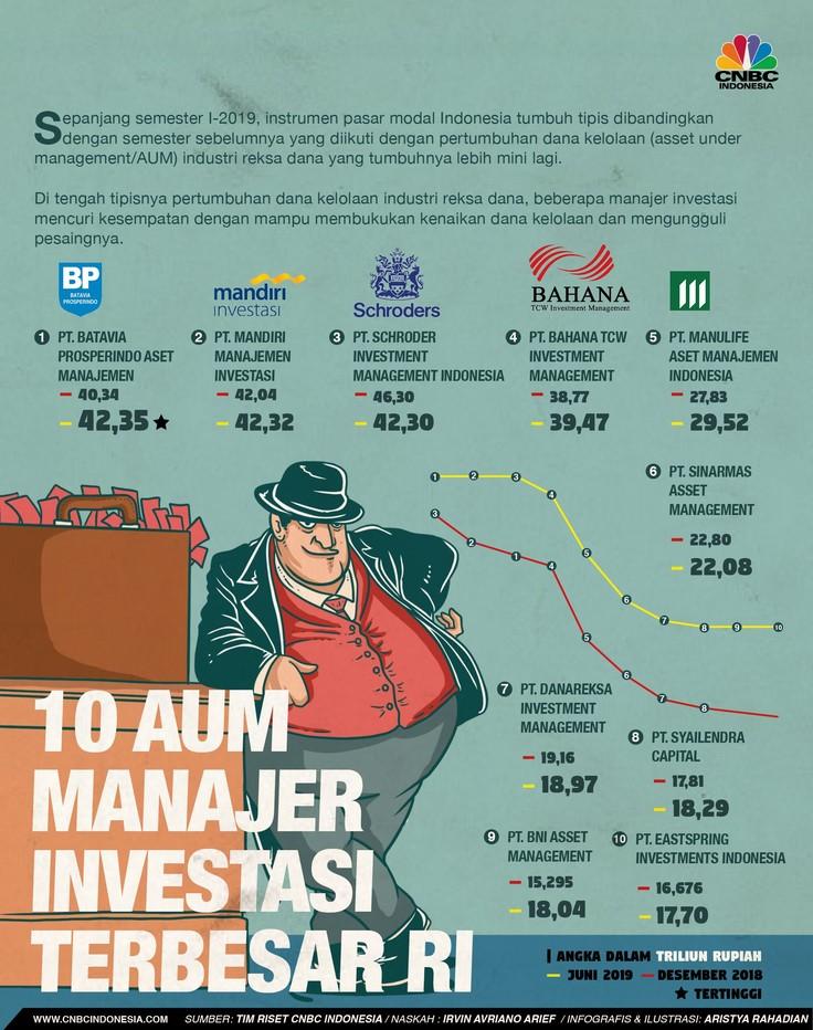 10 Manajer Investasi Terbesar di Pasar Modal, Siapa Juaranya?