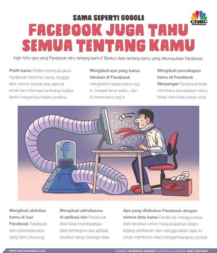 Facebook menjadi media sosial yang paling populer di dunia dengan jumlah pengguna aktif sampai 2,7 miliar.