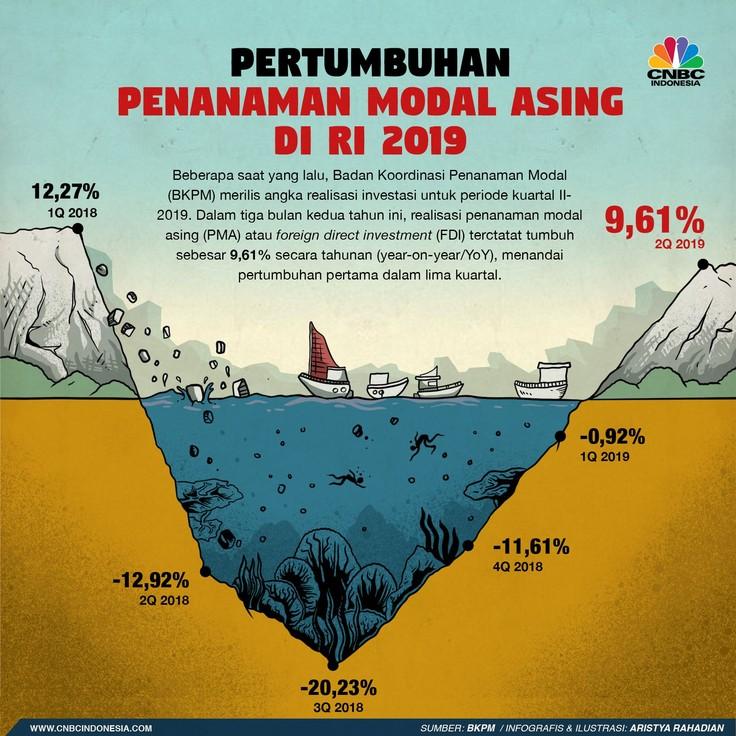 Kabar yang relatif menggembirakan bagi perekonomian Indonesia datang dari rilis angka realisasi investasi.