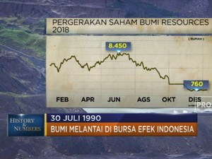 30 Juli 1990 BUMI Resmi Melantai di Bursa Efek Indonesia
