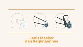 INFOGRAFIS: Jenis Masker dan Kegunaannya