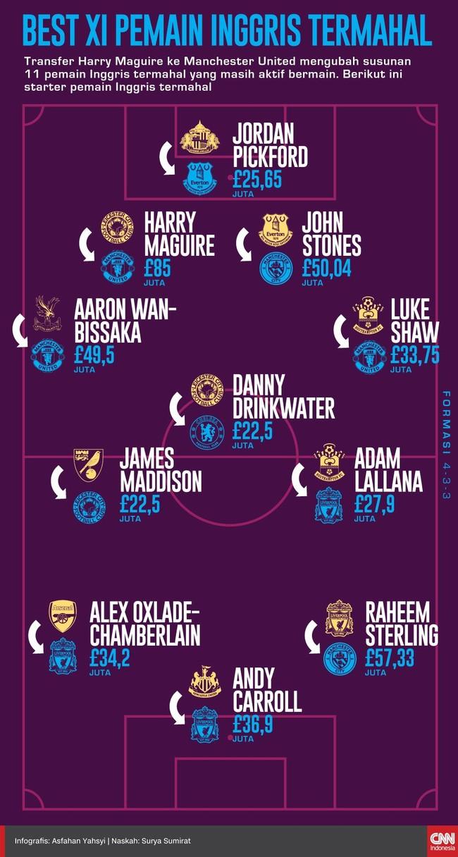 INFOGRAFIS: Best XI Pemain Inggris Termahal