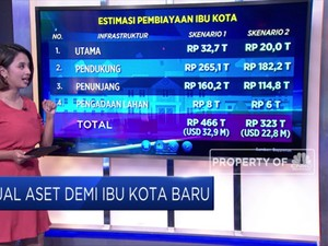 Demi Ibu Kota Baru, Jokowi 'Jual' Aset Negara