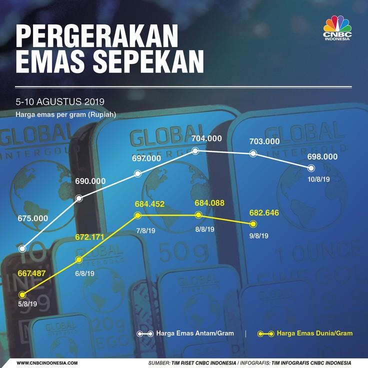 Harga emas investasi ritel yang diproduksi PT Aneka Tambang Tbk (ANTM) turun Rp 5.000 menjadi Rp 698.000/gram.
