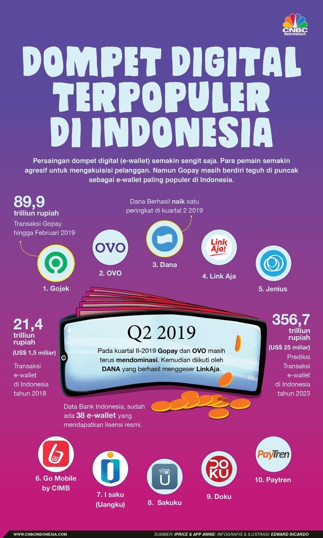 Gopay masih menjadi dompet digital paling banyak digunakan di Indonesia.