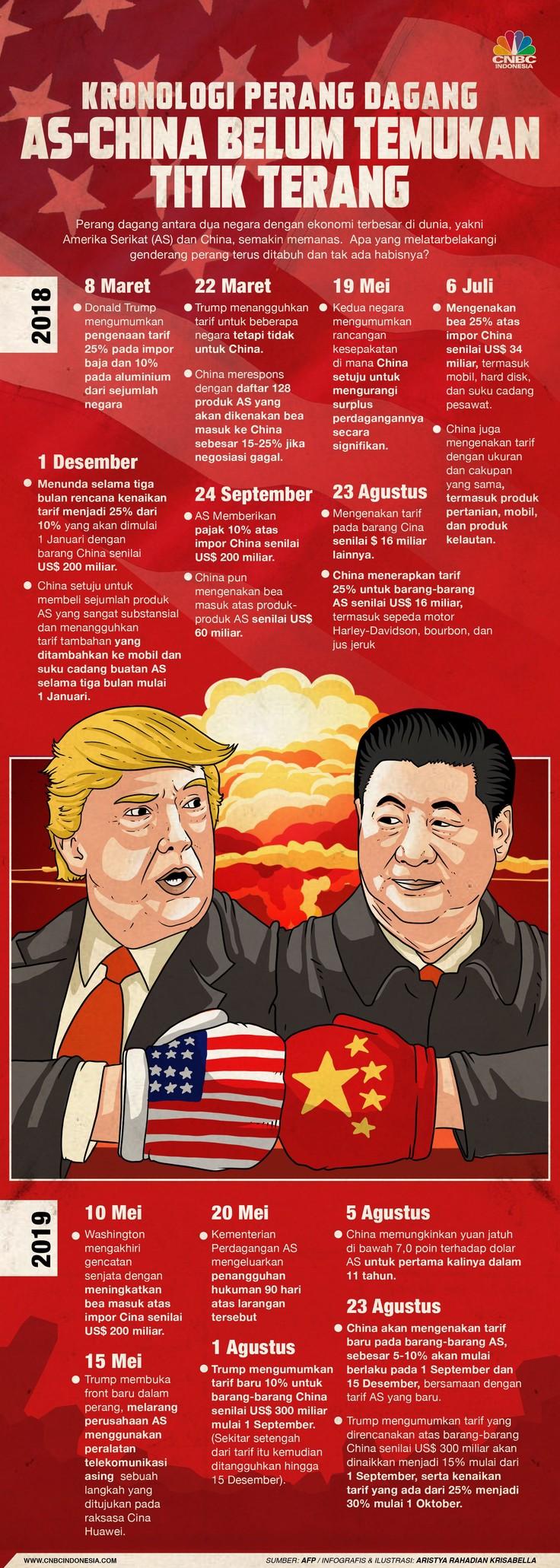 Perang dagang antara China dan Amerika Serikat belum juga mereda, begini kronologinya